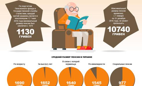 Пенсии в Украине: от и до. Инфографика