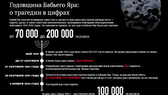 Трагедия Бабьего Яра в цифрах. Инфографика