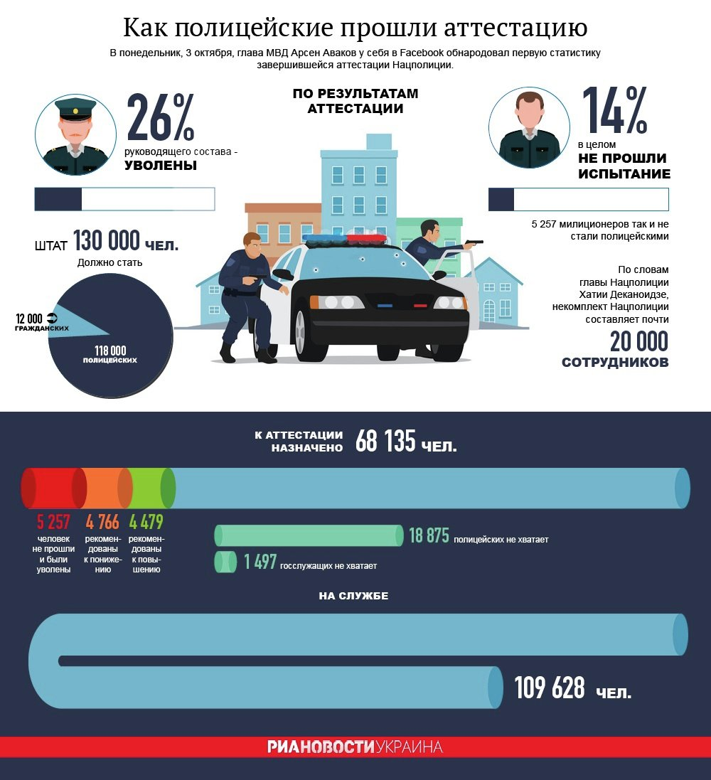 Аттестация в Нацполицию Украины. Инфографика
