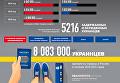 Украина-Россия: миграция между странами. Инфографика