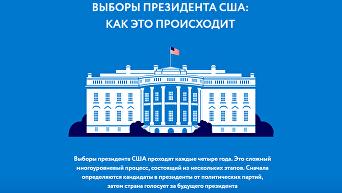 Выборы президента США. Интерактивная инфографика