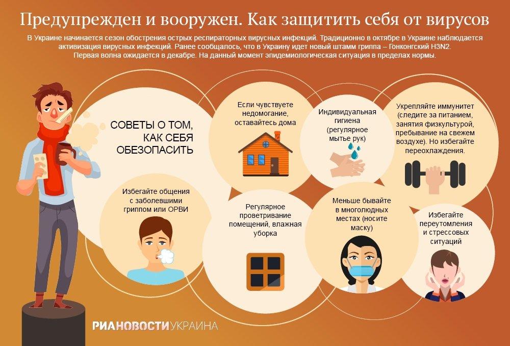 Защита от вирусов. Инфографика