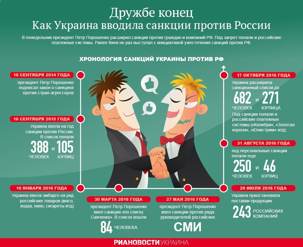Введение Украиной санкций против РФ. Инфорграфика