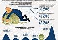 Зарплаты народных депутатов. Инфографика