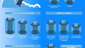 Миграционные настроения населения Украины: итоги опроса. Инфографика