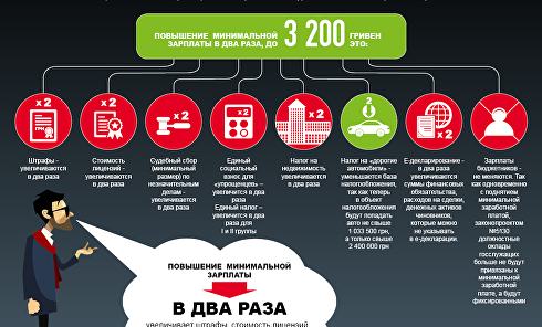 Даешь 3200! Чем грозит украинцам рост минималки. Инфографика