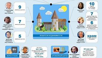 Е-декларации украинских политиков. Инфографика