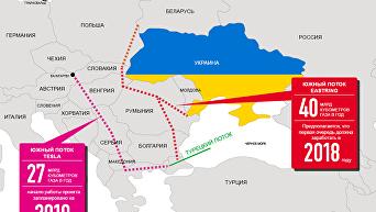 Два обходных маршрута транзита российского газа с Севера и Юга. Инфографика