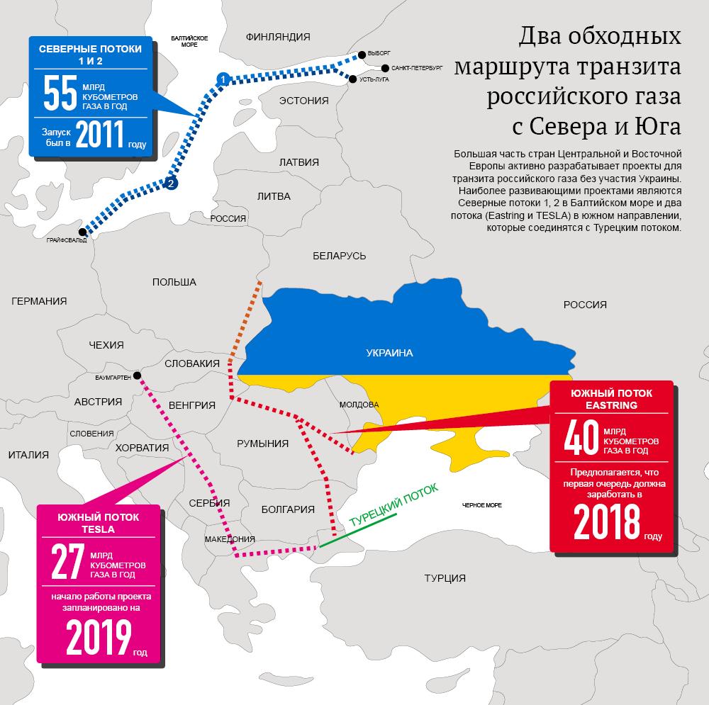 Украина увеличила объем транспортируемого газа вЕС на20%