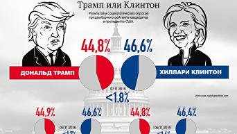 Выборы в США. Результаты опросов. Инфографика