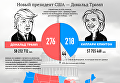 Трамп vs Клинтон. Итоги выборов президента США. Инфографика
