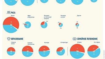 Электоральные предпочтения разных категорий граждан США. Инфографика