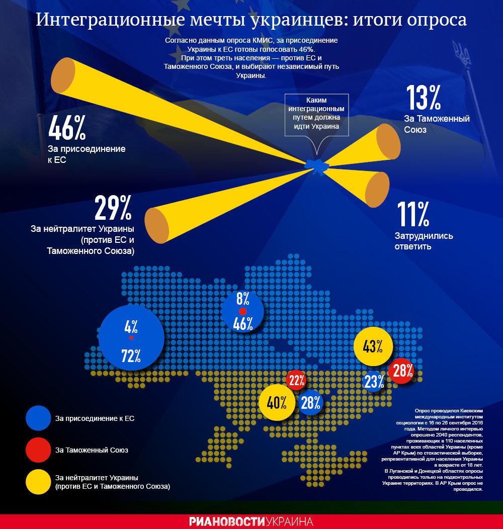 Интеграционные мечты украинцев