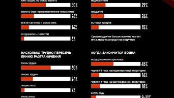 Опрос жителей Донбасса. Инфографика