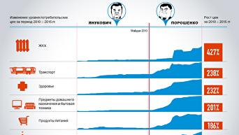 До и после Майдана: рост цен на продукты и услуги. Инфографика