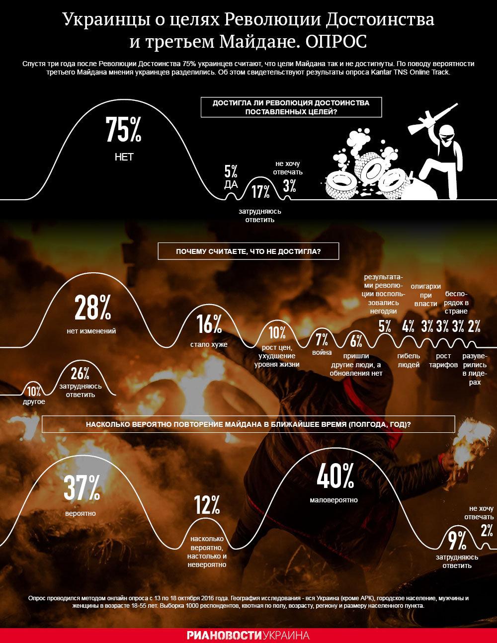 Евромайдан в оценках украинцев - итоги опроса. Инфографика