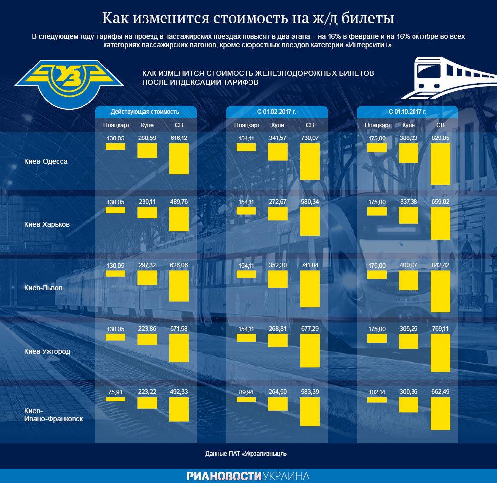 «Укрзализныця» предлагает в2017г. увеличивать тарифы напассперевозки вдва этапа