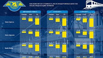 Рост цен на железнодорожные билеты в Украине. Инфографика