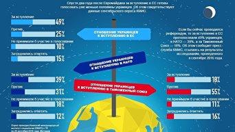 Отношение украинцев к ЕС, НАТО и ТС. Инфографика