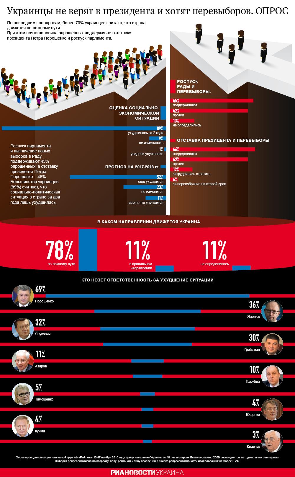 Украинцы не верят в президента и хотят перевыборов
