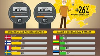 Стоимость коммуналки в Украине и Европе. Инфографика