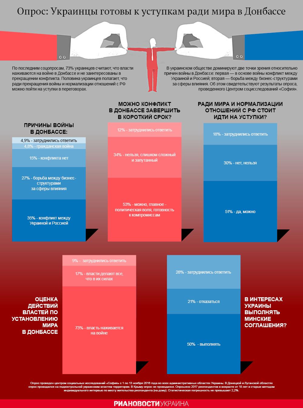 Конфликт на Донбассе глазами украинцев - опрос. Инфографика