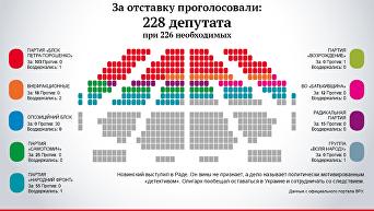 Голосование Рады за лишение неприкосновенности Новинского. Инфографика