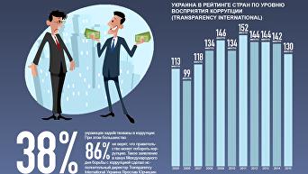Украина в рейтинге стран по индексу восприятия коррупции. Инфографика