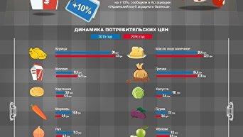 Цены на продукты перед Новым годом. Инфографика
