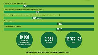 ПриватБанк: коротко о крупнейшем банке Украины. Инфографика