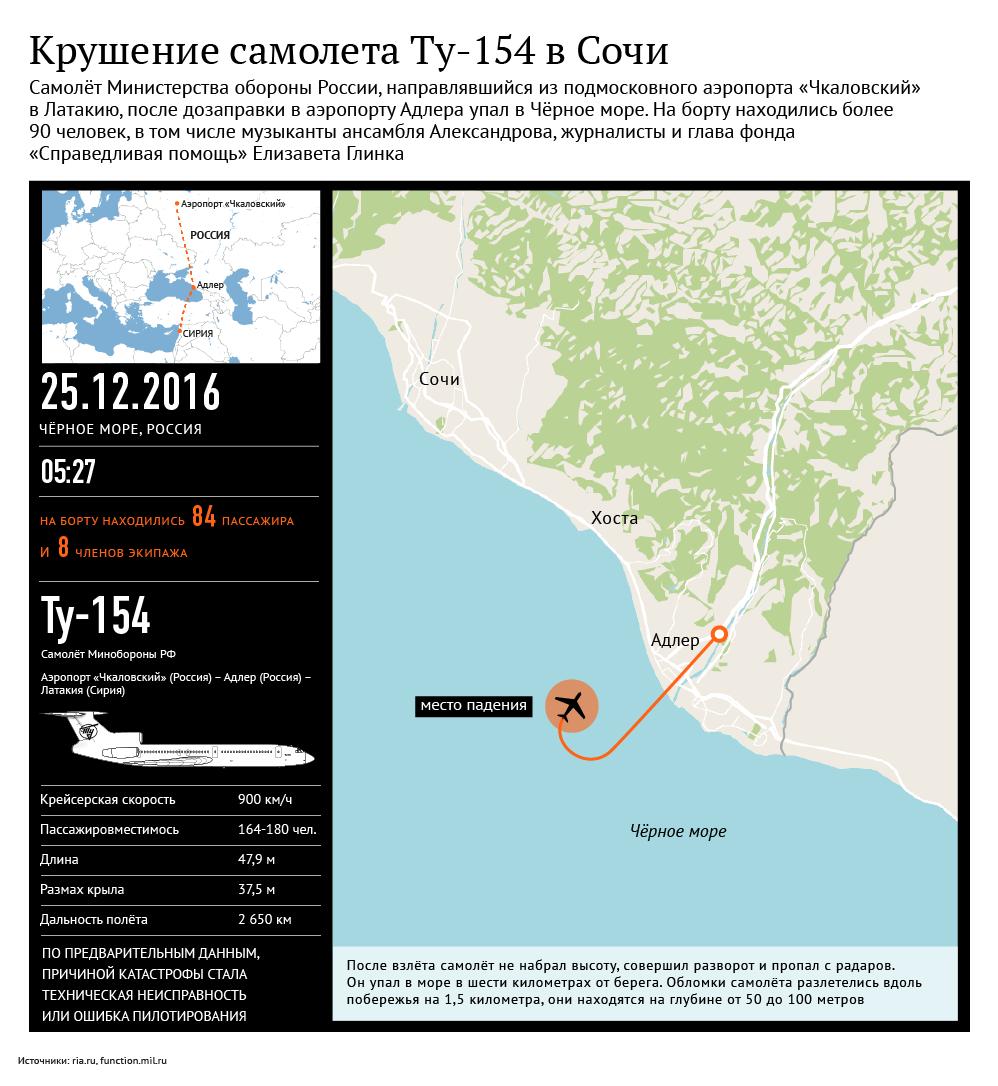 Крушение самолета Ту-154 в Сочи по пути в Сирию. Инфографика