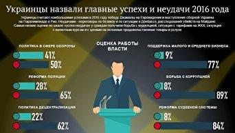 Успехи и неудачи Украины в 2016 году. Инфографика
