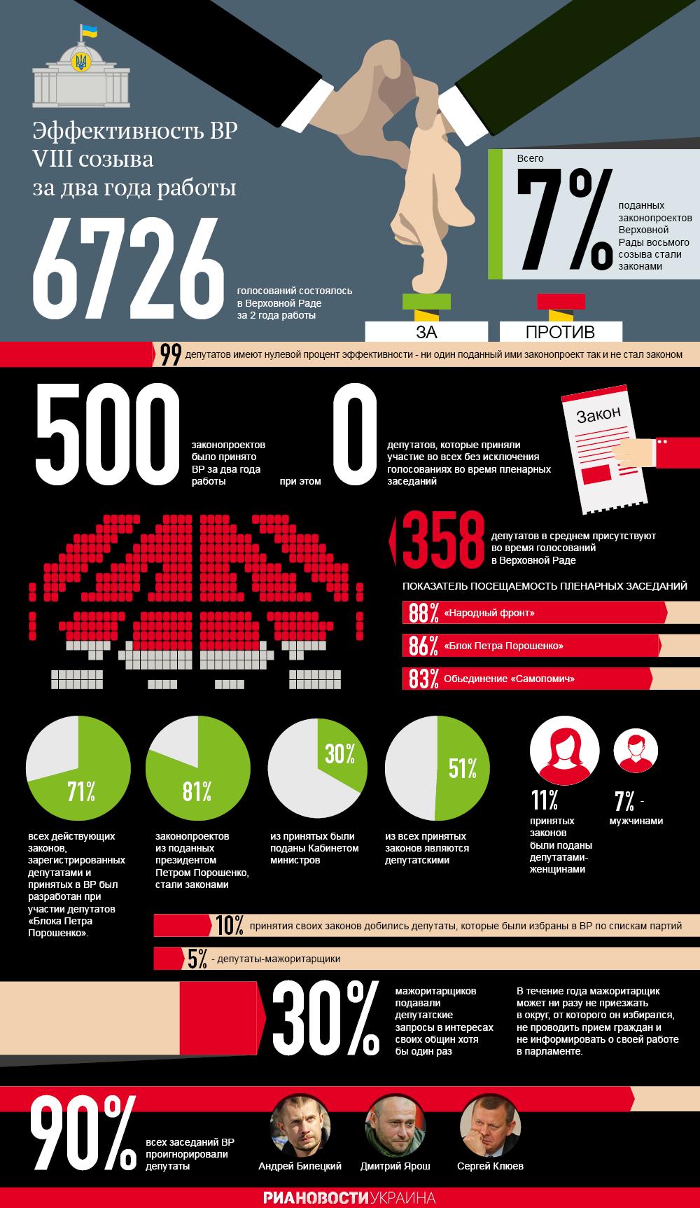 Итоги работы Верховной Рады в цифрах. Инфографика