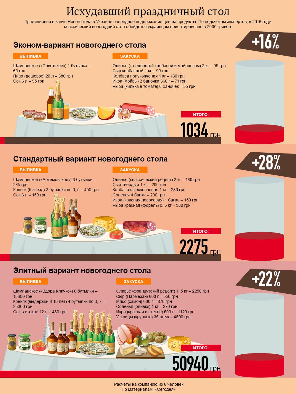 Новогоднее застолье: исхудавшее праздничное меню. Инфографика