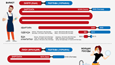 Украина и Запад: сравнение уровня жизни. Инфографика