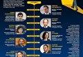 Чиновники-реформаторы, ушедшие из власти в 2016 году. Инфографика