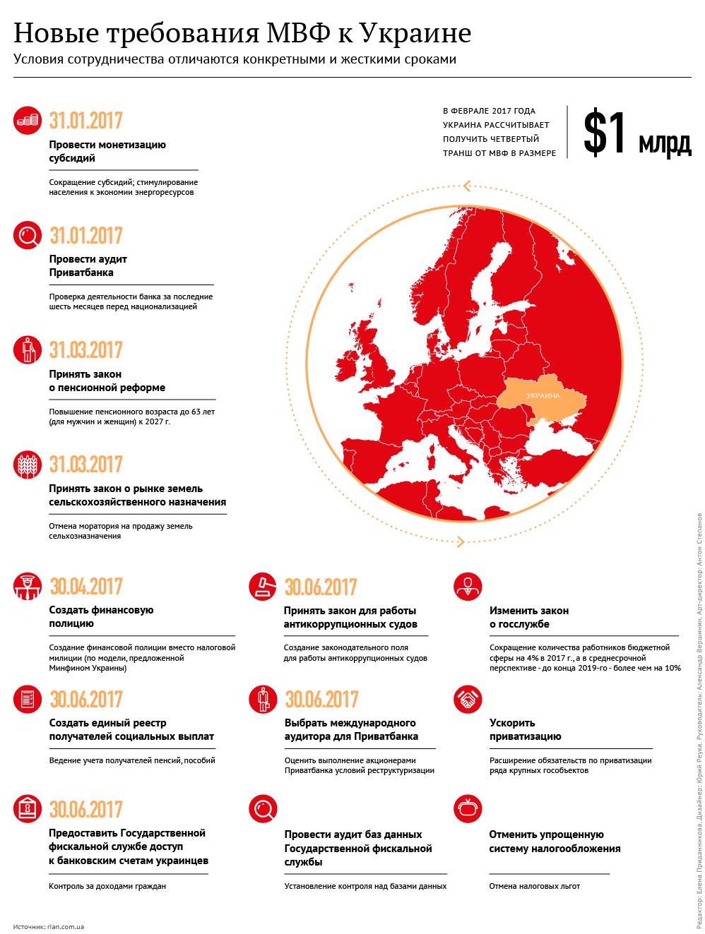 Шито-крыто. Новые требования МВФ к Украине. Инфографика