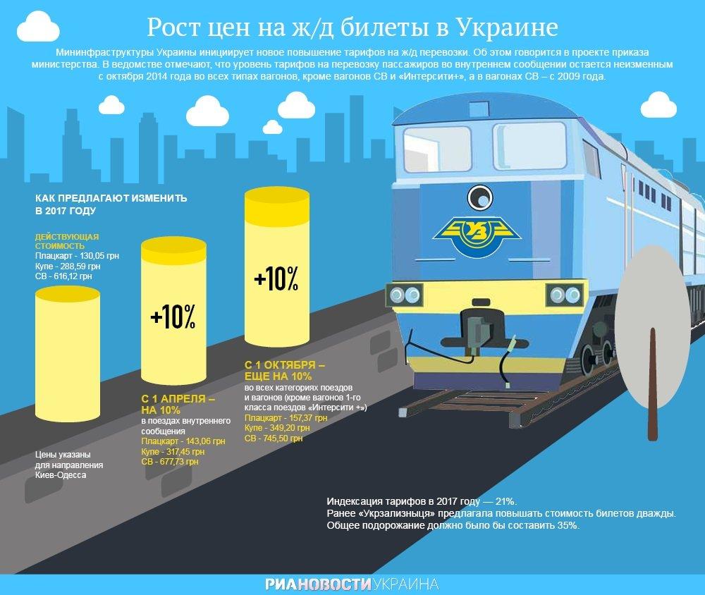Экономика украины в 2017 году новости