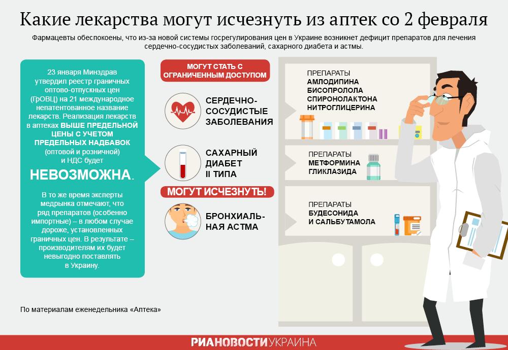 Список сердечно сосудистых препаратов