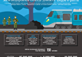 Железнодорожная блокада ЛДНР в цифрах. Инфографика