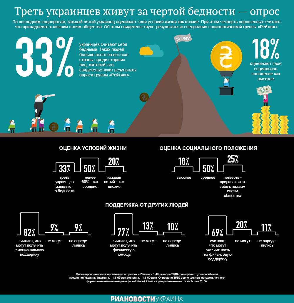 Черта бедности в Украине. Инфографика