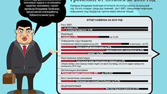 Основные тезисы отчета Гройсмана. Инфографика