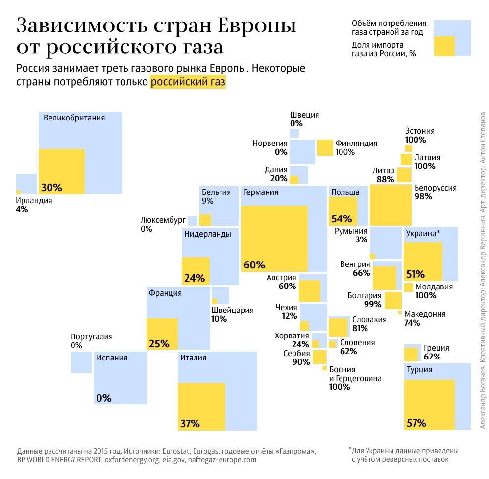 Российский газ в Европе. Инфографика