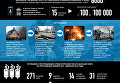 Годовщина расстрела Майдана в цифрах. Инфографика
