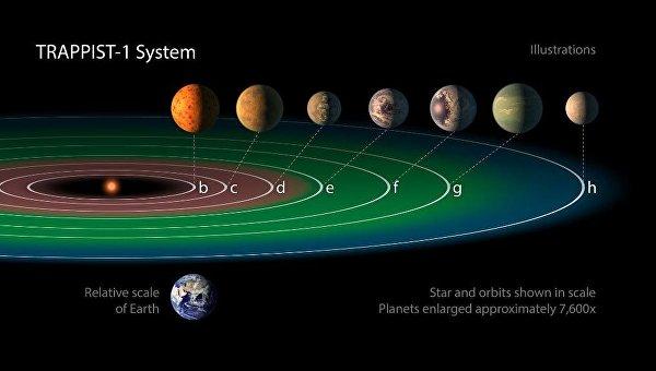 NASA заявило об обнаружении семи планет, похожих на Землю