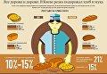 Подорожание хлеба. Инфографика