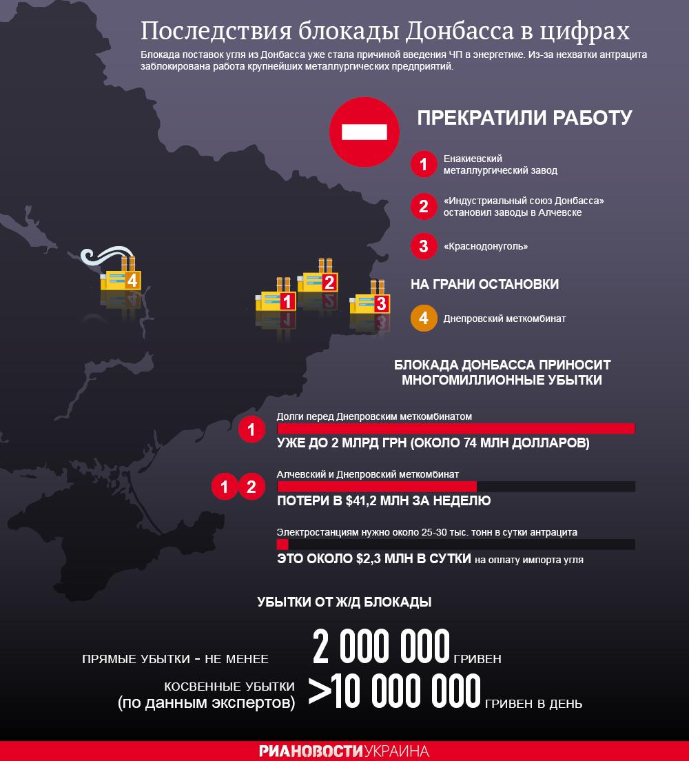 Последствия блокады ЛНР и ДНР в цифрах. Инфографика