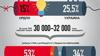 Потери Украины от национализации предприятий в ЛНР и ДНР. Инфографика