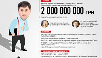Роман Насиров. Интересные факты из жизни. Инфографика