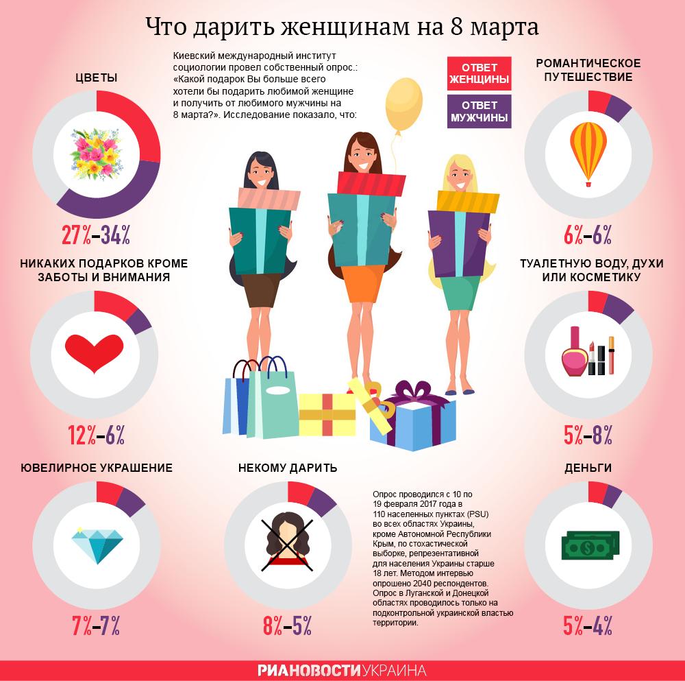 Что дарить женщинам на 8 марта. Инфографика